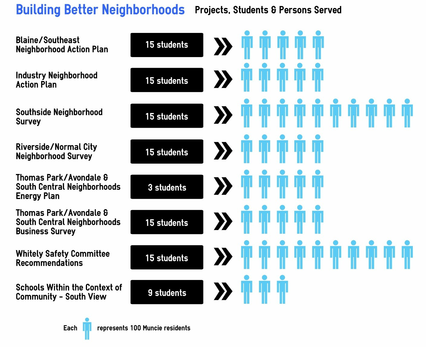 Neighborhoods info graphic